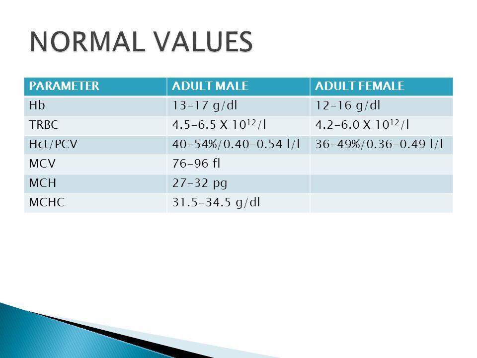 PARAMETERADULT MALEADULT FEMALE Hb13-17 g/dl12-16 g/dl TRBC4.5-6.5 X 10 12 /l4.2-6.0 X 10 12 /l Hct/PCV40-54%/0.40-0.54 l/l36-49%/0.36-0.49 l/l MCV76-96 fl MCH27-32 pg MCHC31.5-34.5 g/dl