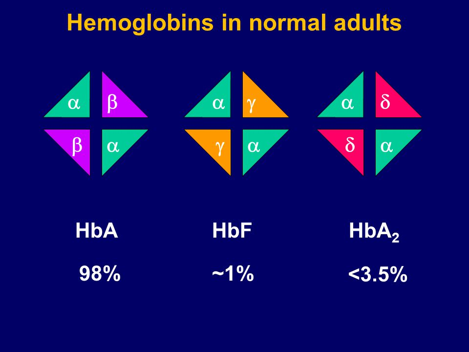        HbAHbFHbA 2 98%~1% <3.5% Hemoglobins in normal adults