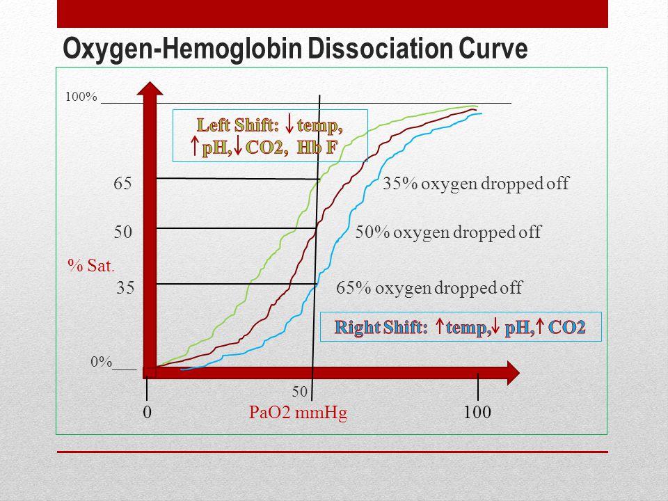 Oxygen-Hemoglobin Dissociation Curve 100% ___________________________________________________________ 65 35% oxygen dropped off 50 50% oxygen dropped