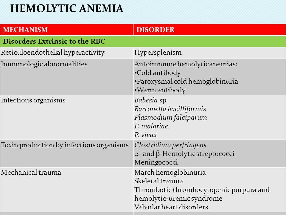 MECHANISMDISORDER Disorders Extrinsic to the RBC Reticuloendothelial hyperactivityHypersplenism Immunologic abnormalitiesAutoimmune hemolytic anemias: Cold antibody Paroxysmal cold hemoglobinuria Warm antibody Infectious organismsBabesia sp Bartonella bacilliformis Plasmodium falciparum P.