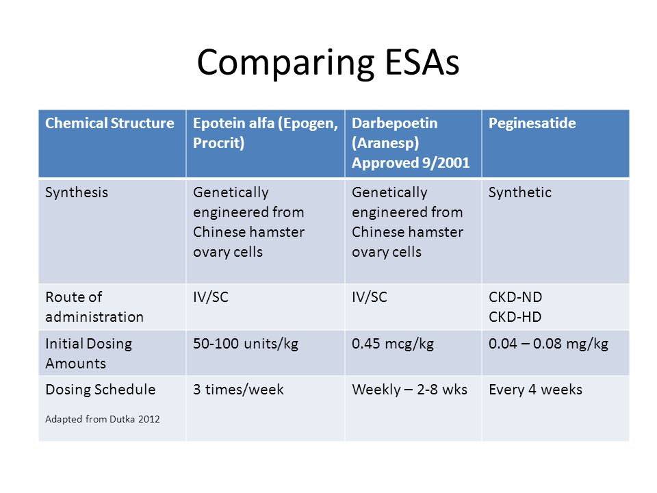 Gaps In Research Data What is the optimal Epogen dose frequency; one a week, twice a week, three times per week.
