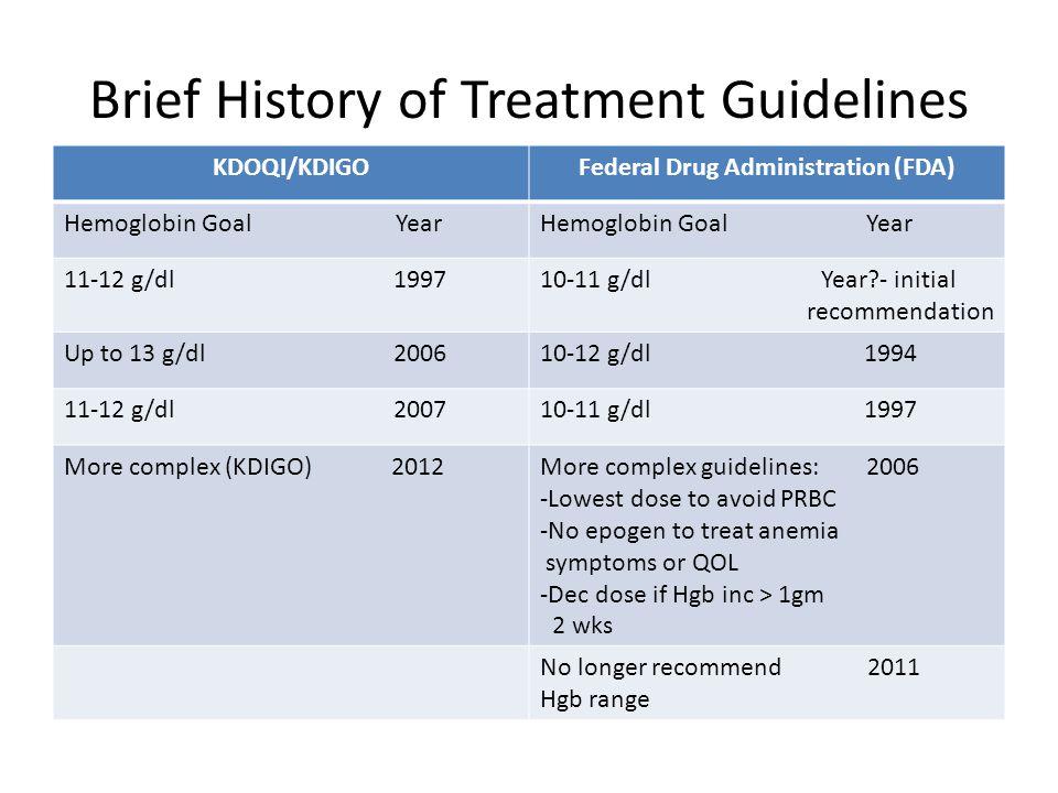 Most Recent FDA Guidelines: CKD-ND Consider ESA when Hgb < 10 g/dl.