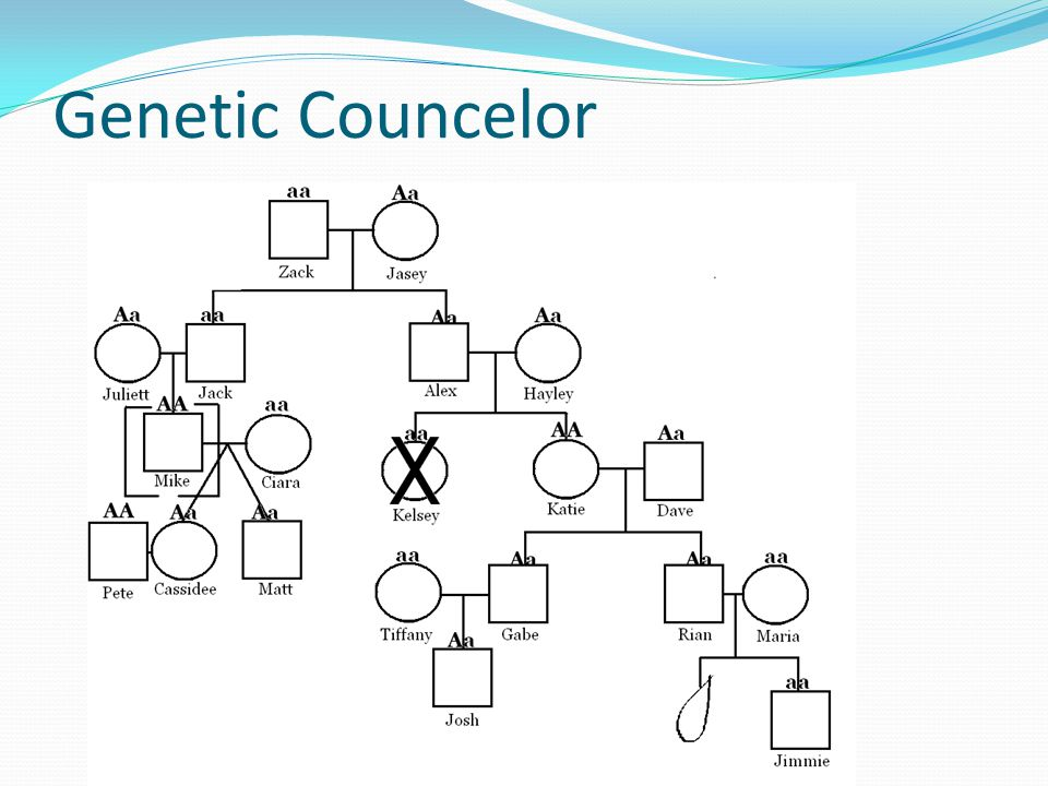 Genetic Councelor