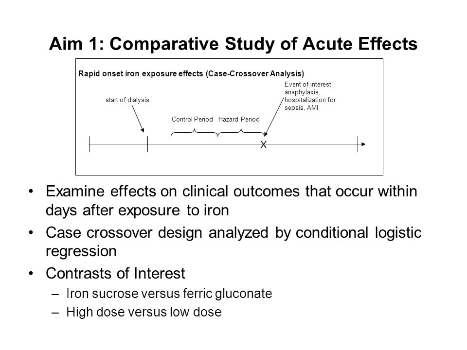 X Rapid onset iron exposure effects (Case-Crossover Analysis) Event of interest: anaphylaxis, hospitalization for sepsis, AMI Hazard PeriodControl Per