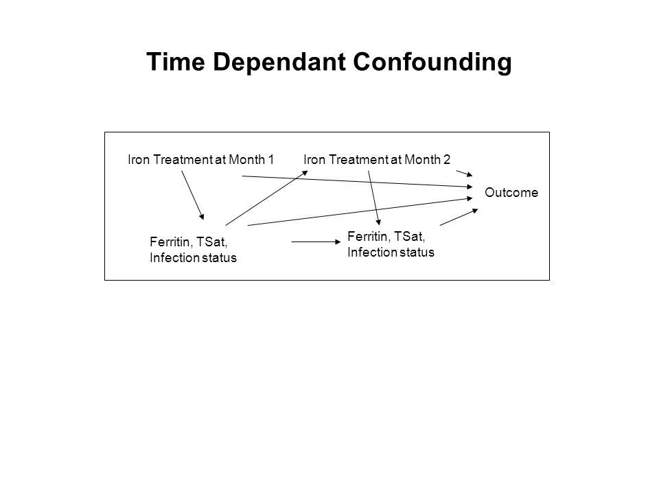 Time Dependant Confounding Iron Treatment at Month 1 Ferritin, TSat, Infection status Ferritin, TSat, Infection status Iron Treatment at Month 2 Outco
