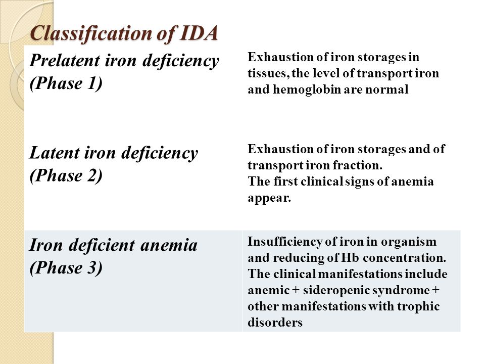 Classification of IDA Prelatent iron deficiency (Phase 1) Exhaustion of iron storages in tissues, the level of transport iron and hemoglobin are normal Latent iron deficiency (Phase 2) Exhaustion of iron storages and of transport iron fraction.