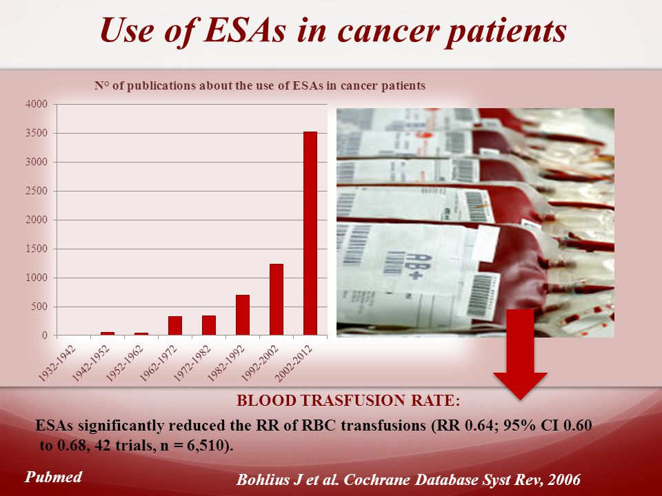 Use of ESAs in cancer patients Pubmed BLOOD TRASFUSION RATE: ESAs significantly reduced the RR of RBC transfusions (RR 0.64; 95% CI 0.60 to 0.68, 42 trials, n = 6,510).