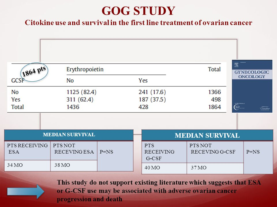 GOG STUDY Citokine use and survival in the first line treatment of ovarian cancer 1864 pts MEDIAN SURVIVAL PTS RECEIVING ESA PTS NOT RECEVING ESAP=NS 34 MO 38 MO MEDIAN SURVIVAL PTS RECEIVING G-CSF PTS NOT RECEVING G-CSFP=NS 40 MO 37 MO This study do not support existing literature which suggests that ESA or G-CSF use may be associated with adverse ovarian cancer progression and death