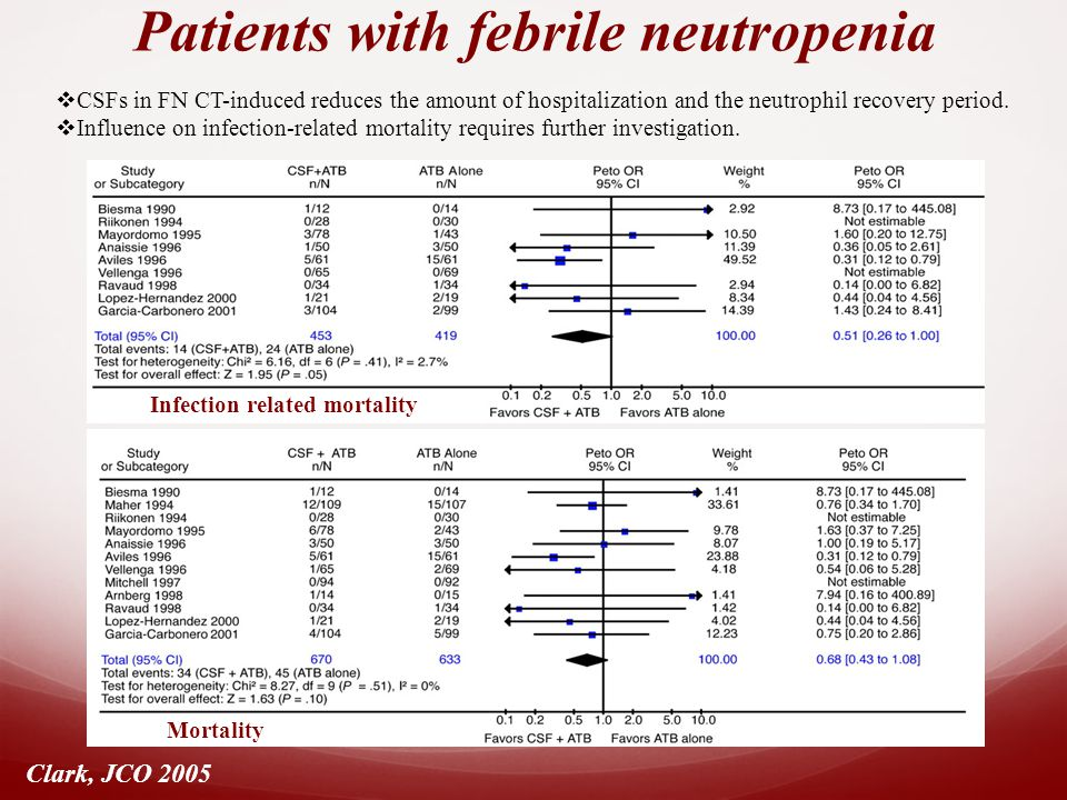 Infection related mortality Clark, JCO 2005 Mortality Patients with febrile neutropenia  CSFs in FN CT-induced reduces the amount of hospitalization and the neutrophil recovery period.