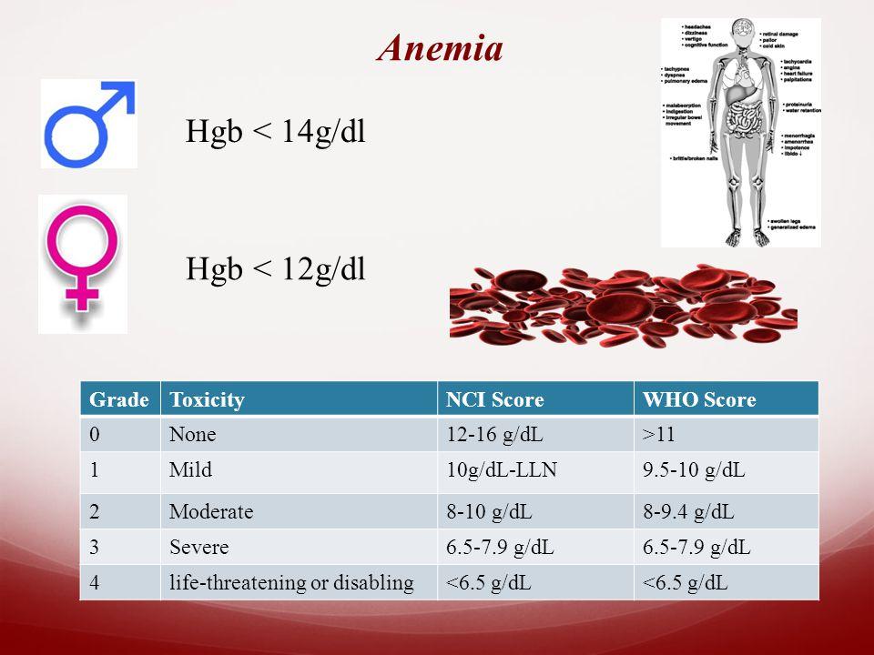 Anemia Hgb < 14g/dl Hgb < 12g/dl GradeToxicityNCI ScoreWHO Score 0None12-16 g/dL>11 1Mild10g/dL-LLN9.5-10 g/dL 2Moderate8-10 g/dL8-9.4 g/dL 3Severe6.5-7.9 g/dL 4life-threatening or disabling<6.5 g/dL