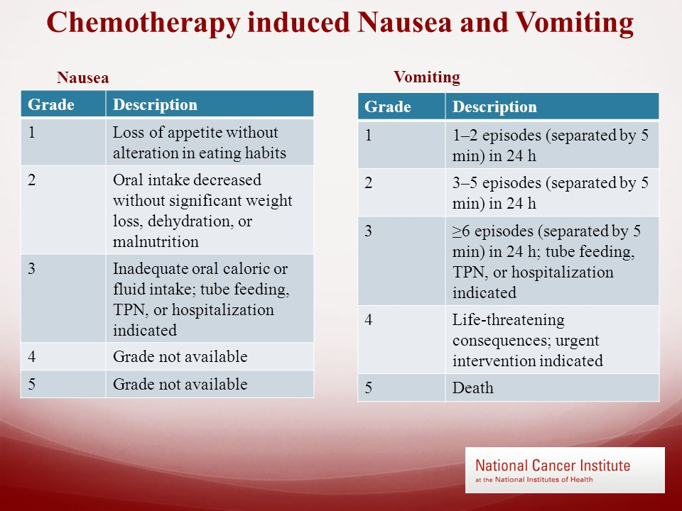 Chemotherapy induced Nausea and Vomiting GradeDescription 1Loss of appetite without alteration in eating habits 2Oral intake decreased without significant weight loss, dehydration, or malnutrition 3Inadequate oral caloric or fluid intake; tube feeding, TPN, or hospitalization indicated 4Grade not available 5 Nausea Vomiting GradeDescription 11–2 episodes (separated by 5 min) in 24 h 23–5 episodes (separated by 5 min) in 24 h 3≥6 episodes (separated by 5 min) in 24 h; tube feeding, TPN, or hospitalization indicated 4Life-threatening consequences; urgent intervention indicated 5Death