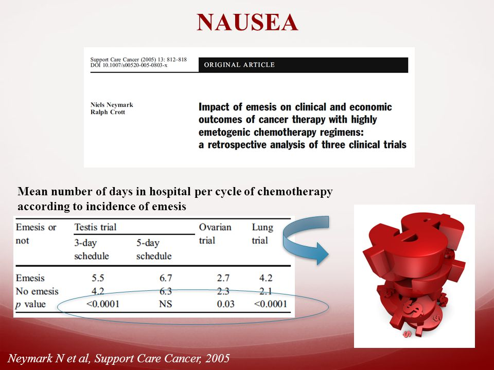 NAUSEA Mean number of days in hospital per cycle of chemotherapy according to incidence of emesis Neymark N et al, Support Care Cancer, 2005