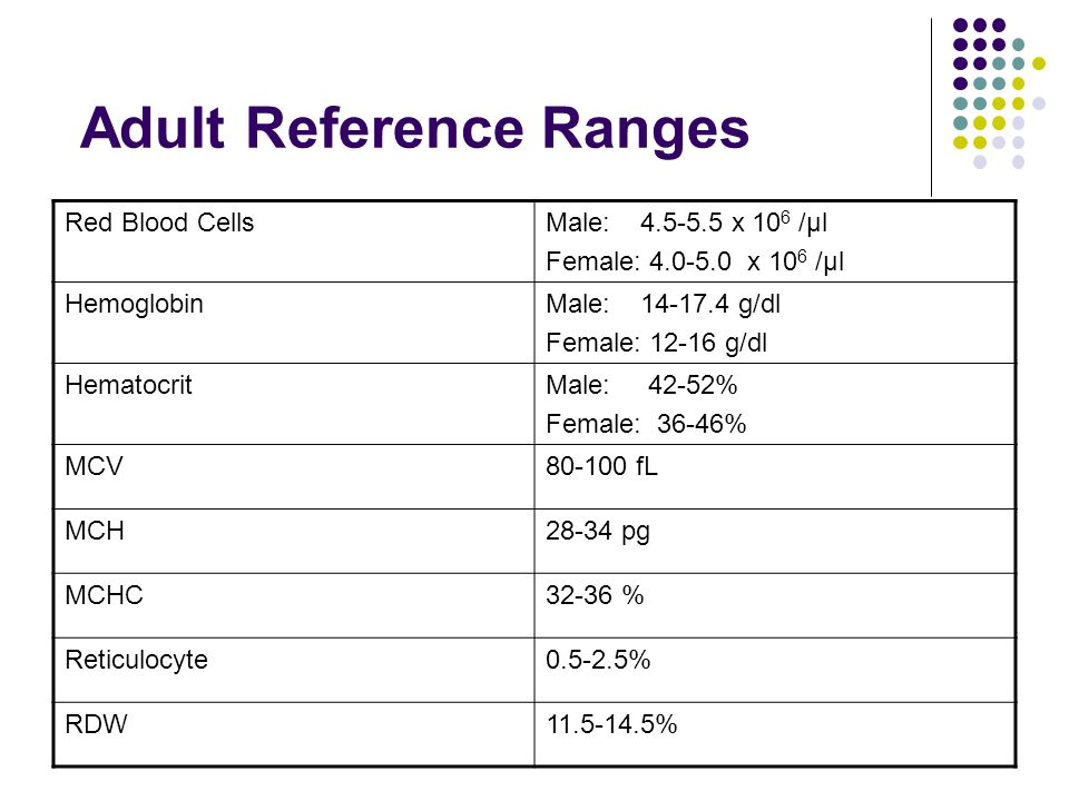 Adult Reference Ranges Red Blood CellsMale: 4.5-5.5 x 10 6 /µl Female: 4.0-5.0 x 10 6 /µl HemoglobinMale: 14-17.4 g/dl Female: 12-16 g/dl HematocritMa