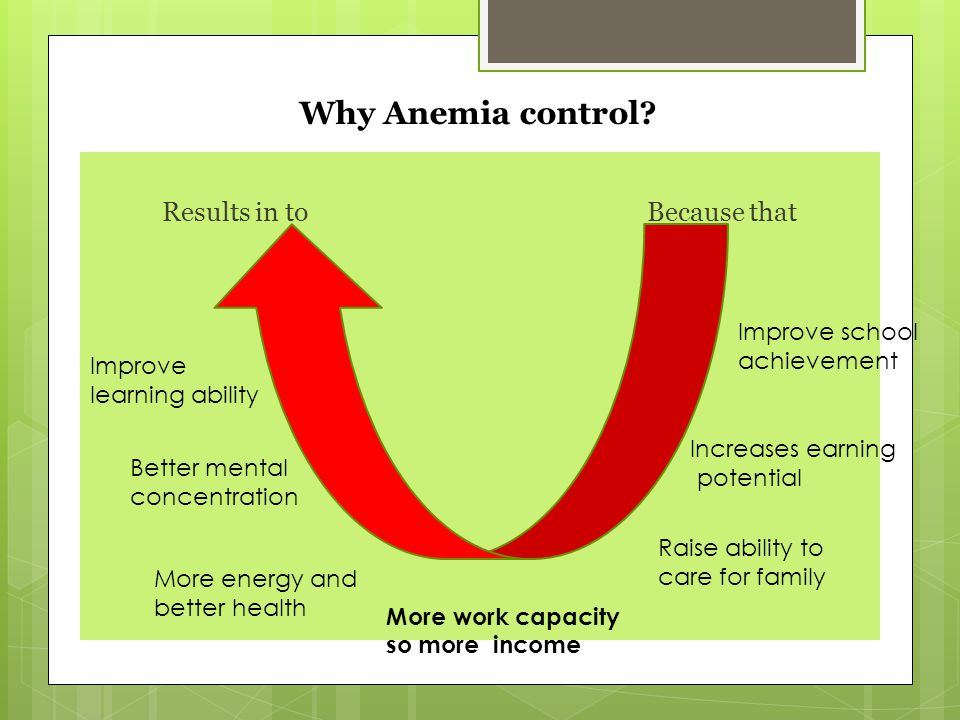 Results in to Because that Why Anemia control? Improve school achievement Increases earning potential Raise ability to care for family More work capac