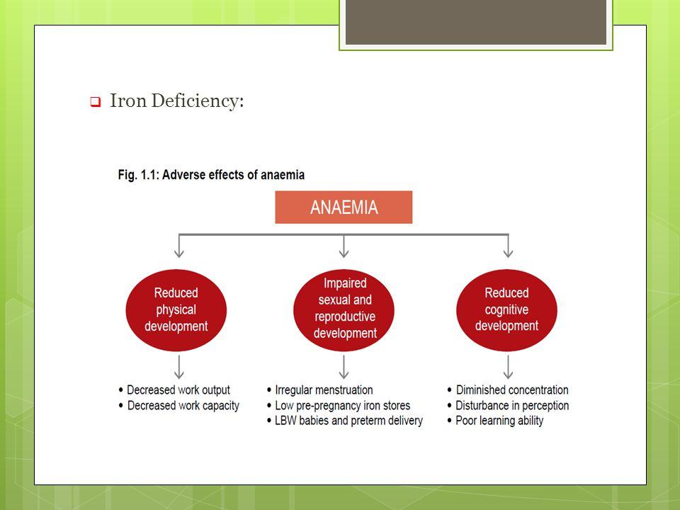  Iron Deficiency: