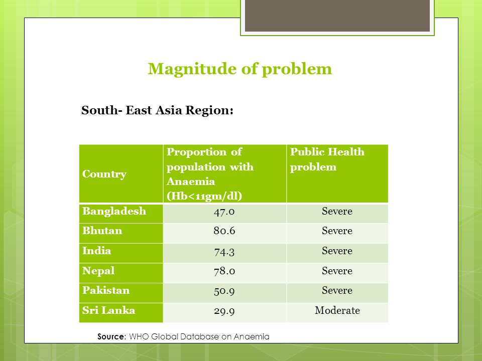 Country Proportion of population with Anaemia (Hb<11gm/dl) Public Health problem Bangladesh47.0Severe Bhutan80.6Severe India74.3Severe Nepal78.0Severe