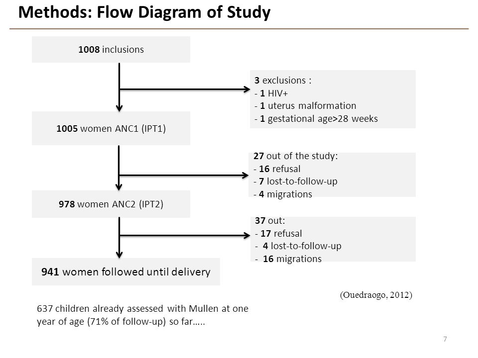 Methods: Flow Diagram of Study 7 1008 inclusions 1005 women ANC1 (IPT1) 3 exclusions : - 1 HIV+ - 1 uterus malformation - 1 gestational age>28 weeks 9