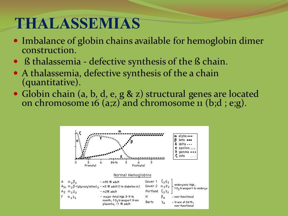 THALASSEMIAS Imbalance of globin chains available for hemoglobin dimer construction.