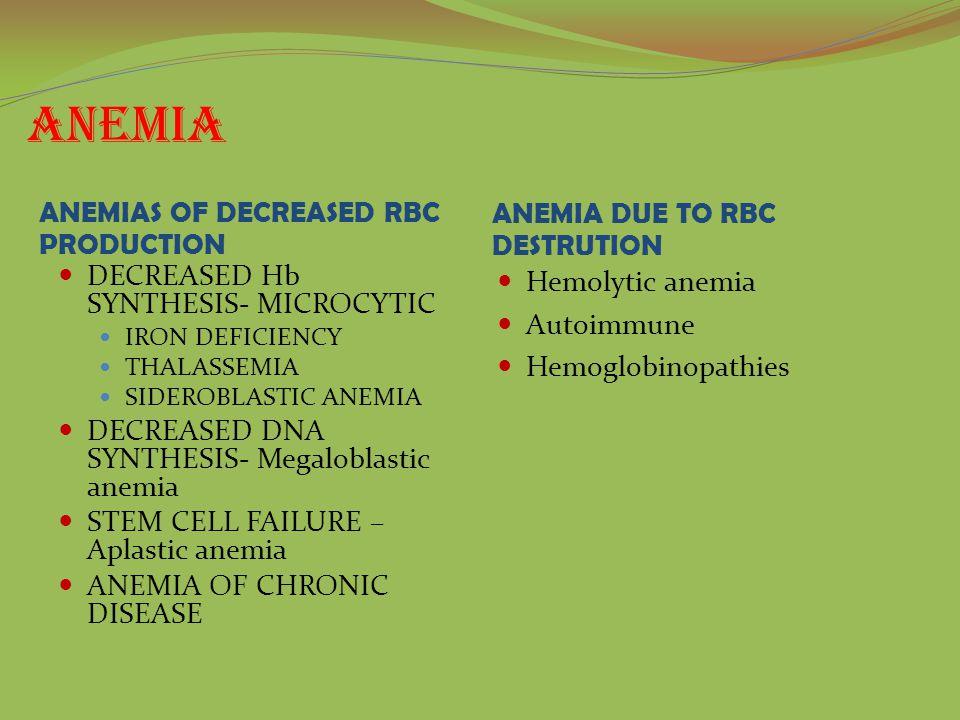 Anemia ANEMIAS OF DECREASED RBC PRODUCTION ANEMIA DUE TO RBC DESTRUTION DECREASED Hb SYNTHESIS- MICROCYTIC IRON DEFICIENCY THALASSEMIA SIDEROBLASTIC ANEMIA DECREASED DNA SYNTHESIS- Megaloblastic anemia STEM CELL FAILURE – Aplastic anemia ANEMIA OF CHRONIC DISEASE Hemolytic anemia Autoimmune Hemoglobinopathies