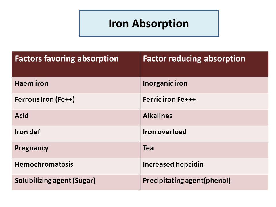 Factor reducing absorptionFactors favoring absorption Inorganic ironHaem iron Ferric iron Fe+++Ferrous Iron (Fe++) AlkalinesAcid Iron overloadIron def TeaPregnancy Increased hepcidinHemochromatosis Precipitating agent(phenol)Solubilizing agent (Sugar) Iron Absorption