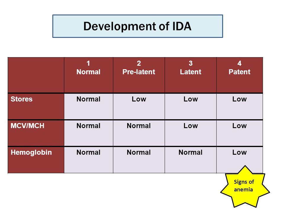 4 Patent 3 Latent 2 Pre-latent 1 Normal Low NormalStores Low Normal MCV/MCH LowNormal Hemoglobin Development of IDA Signs of anemia