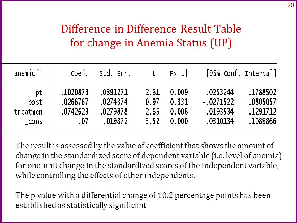Difference in Difference Result Table for change in Anemia Status (UP) 20 The result is assessed by the value of coefficient that shows the amount of change in the standardized score of dependent variable (i.e.