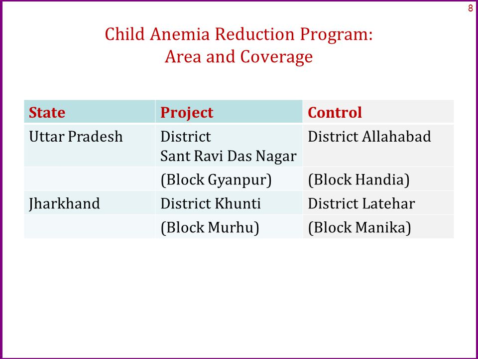 Child Anemia Reduction Program: Area and Coverage StateProjectControl Uttar PradeshDistrict Sant Ravi Das Nagar District Allahabad (Block Gyanpur)(Block Handia) JharkhandDistrict KhuntiDistrict Latehar (Block Murhu)(Block Manika) 8