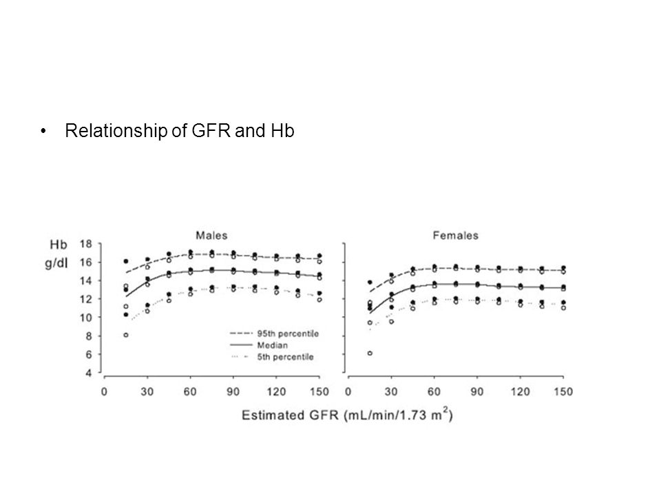 Relationship of GFR and Hb