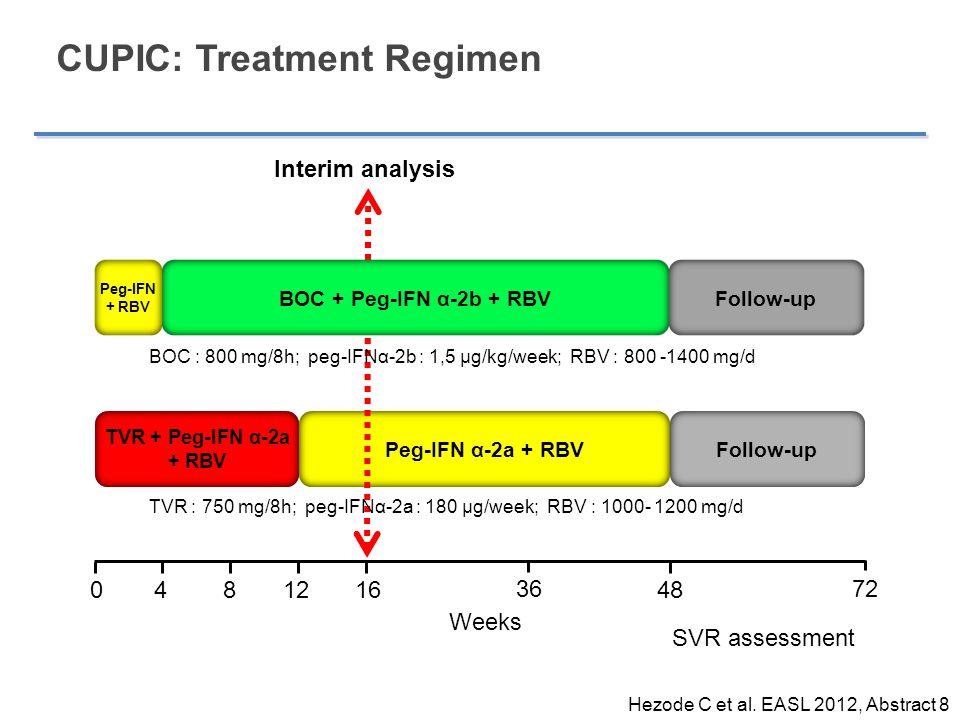 Peg-IFN α-2a + RBV TVR + Peg-IFN α-2a + RBV Follow-up CUPIC: Treatment Regimen 48 4 16012 8 Weeks 72 SVR assessment Follow-up Peg-IFN + RBV 36 Interim
