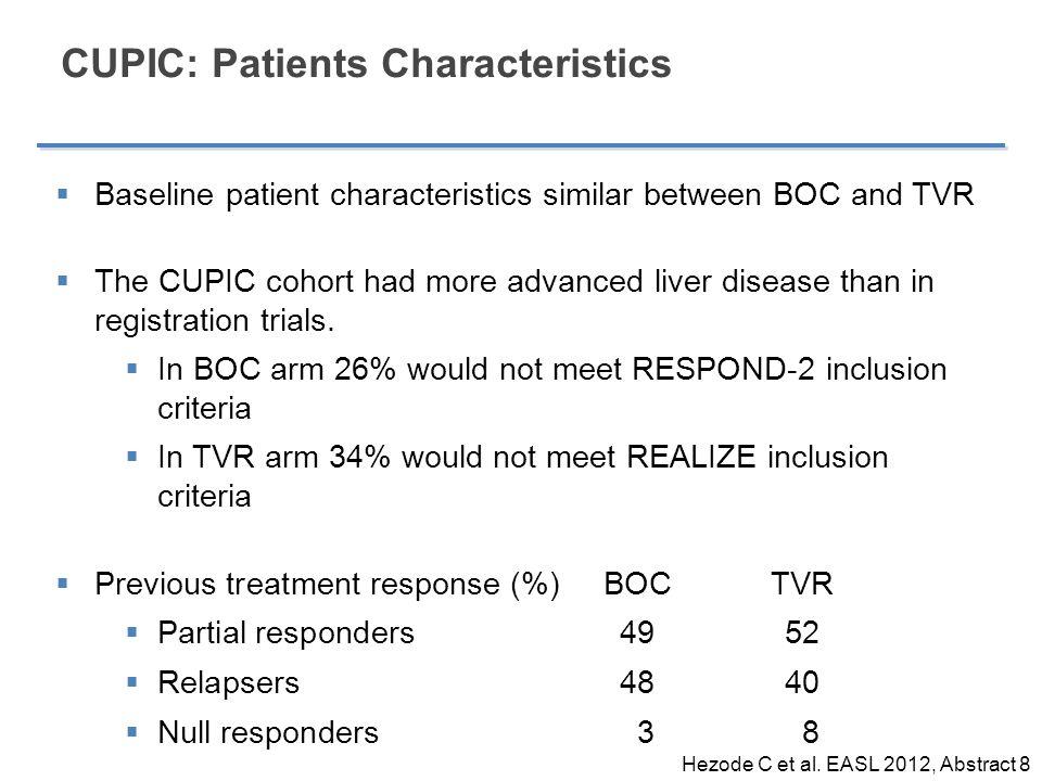 CUPIC: Patients Characteristics  Baseline patient characteristics similar between BOC and TVR  The CUPIC cohort had more advanced liver disease than