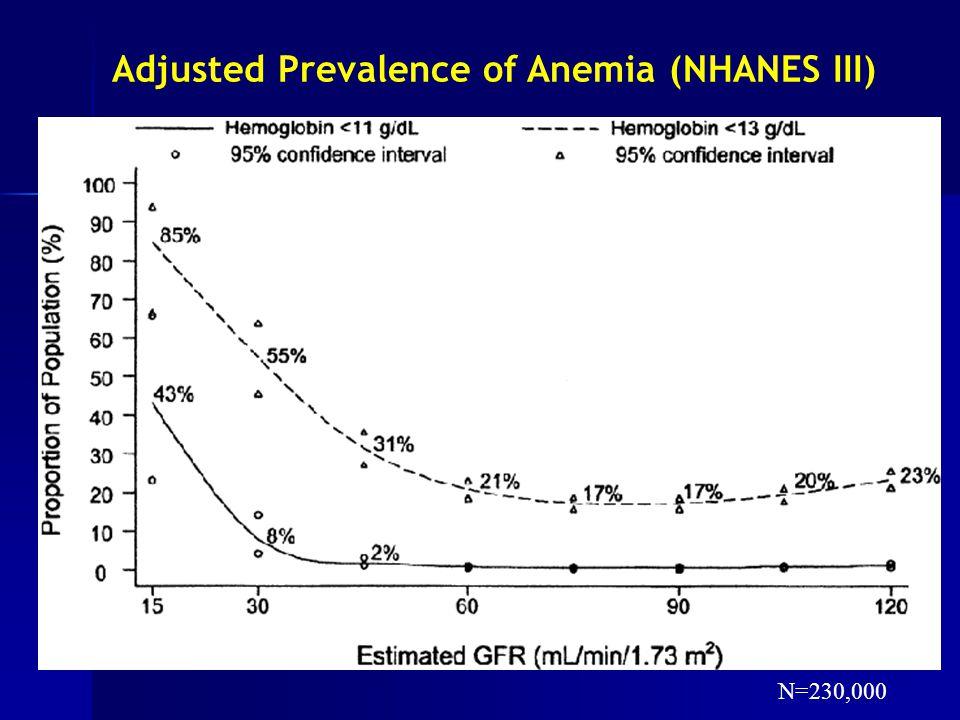 Adjusted Prevalence of Anemia (NHANES III) N=230,000