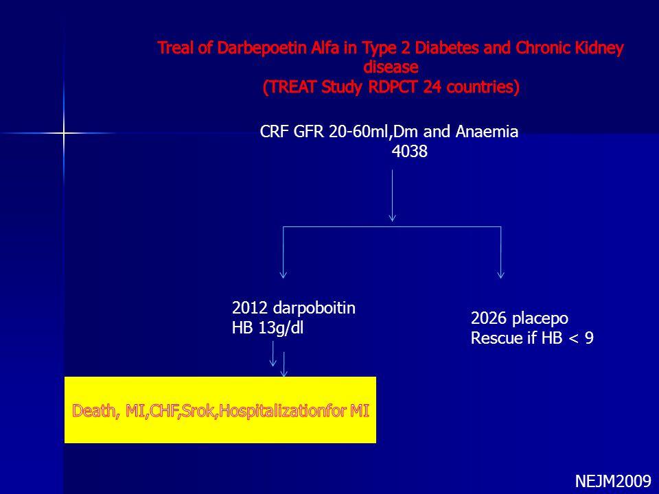 CRF GFR 20-60ml,Dm and Anaemia 4038 2026 placepo Rescue if HB < 9 2012 darpoboitin HB 13g/dl NEJM2009