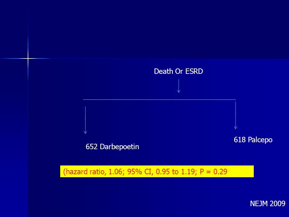 Death Or ESRD 652 Darbepoetin 618 Palcepo (hazard ratio, 1.06; 95% CI, 0.95 to 1.19; P = 0.29 NEJM 2009