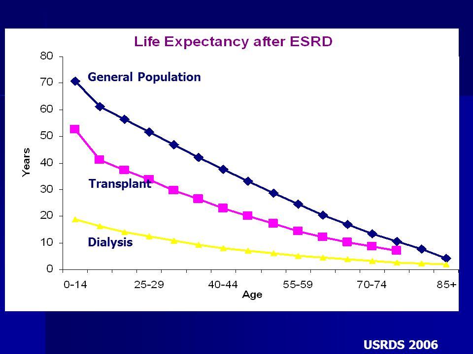 General Population Transplant Dialysis USRDS 2006 General Population Transplant Dialysis