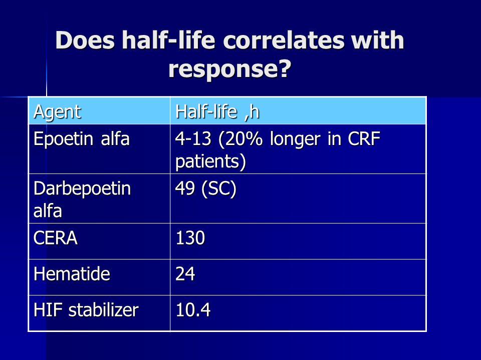 Does half-life correlates with response? Half-life,h Agent 4-13 (20% longer in CRF patients) Epoetin alfa 49 (SC) Darbepoetin alfa 130CERA 24Hematide