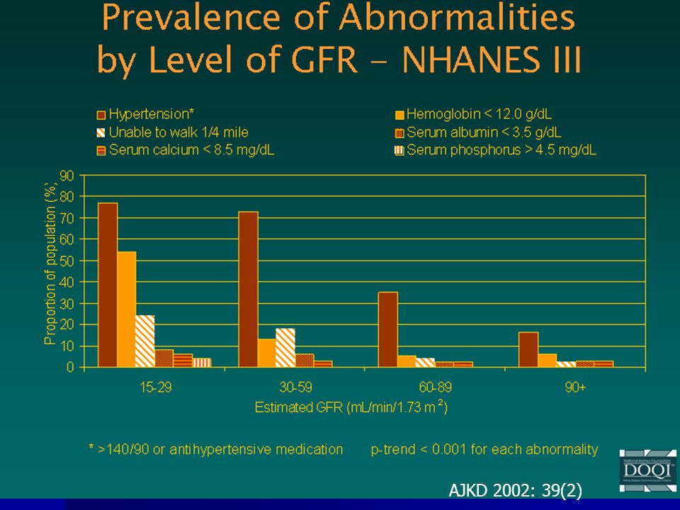 Mortality increases exponentially as GFR declines Go et al NEJM 2004 351: 1296-1305 1M Kaiser Permanente patients 15 14 13 12 11 10 9 8 7 6 5 4 3 2 1 0 >60 45-59 30-44 15-29 <15 Estimated GFR (ml/min/1.73 m 2 ) Number of Events 25,803 11,569 7,802 4,408 1,842 Age Standardized Rate of Death From Any Cause (per 100 person-yr)
