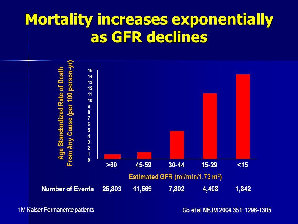 Mortality increases exponentially as GFR declines Go et al NEJM 2004 351: 1296-1305 1M Kaiser Permanente patients 15 14 13 12 11 10 9 8 7 6 5 4 3 2 1