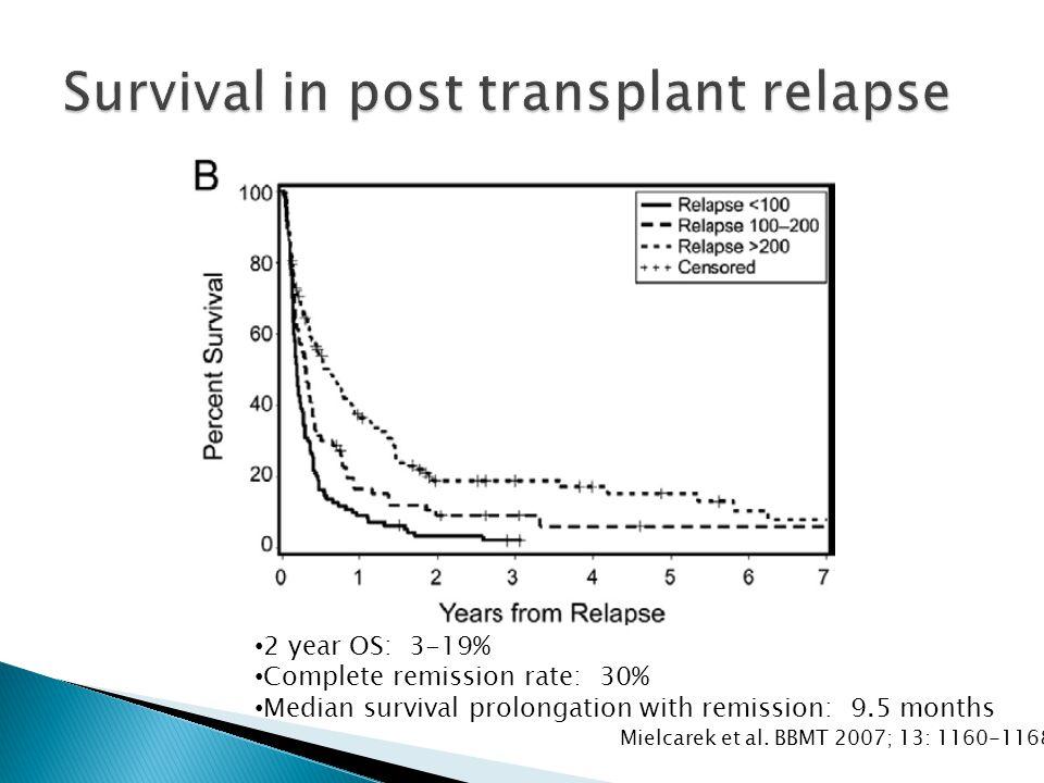 Mielcarek et al. BBMT 2007; 13: 1160-1168 2 year OS: 3-19% Complete remission rate: 30% Median survival prolongation with remission: 9.5 months