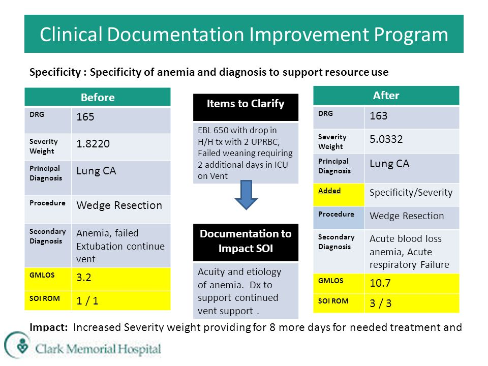 Clinical Documentation Improvement Program Before DRG 165 Severity Weight 1.8220 Principal Diagnosis Lung CA Procedure Wedge Resection Secondary Diagnosis Anemia, failed Extubation continue vent GMLOS 3.2 SOI ROM 1 / 1 After DRG 163 Severity Weight 5.0332 Principal Diagnosis Lung CA Added Specificity/Severity Procedure Wedge Resection Secondary Diagnosis Acute blood loss anemia, Acute respiratory Failure GMLOS 10.7 SOI ROM 3 / 3 Items to Clarify EBL 650 with drop in H/H tx with 2 UPRBC, Failed weaning requiring 2 additional days in ICU on Vent Documentation to Impact SOI Acuity and etiology of anemia.