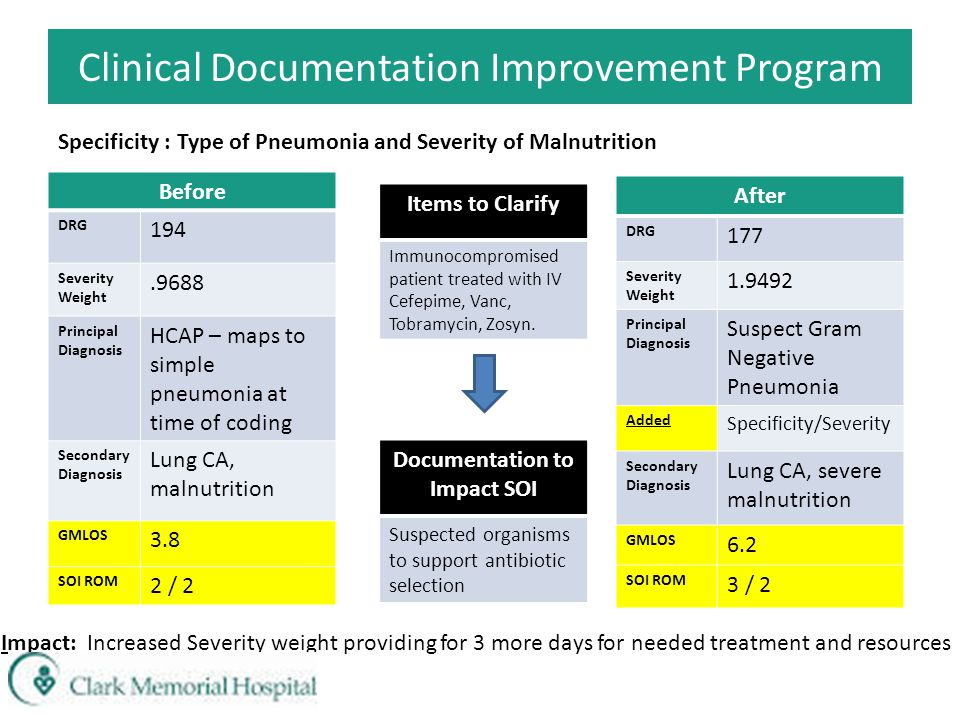 Before DRG 194 Severity Weight.9688 Principal Diagnosis HCAP – maps to simple pneumonia at time of coding Secondary Diagnosis Lung CA, malnutrition GM