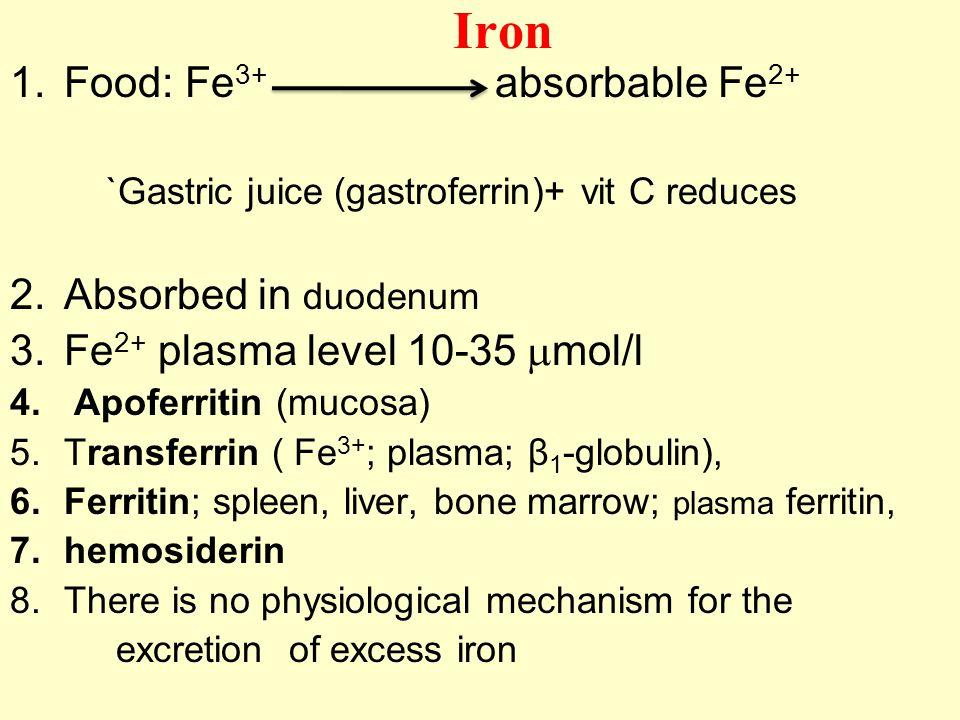 Iron 1.Food: Fe 3+ absorbable Fe 2+ `Gastric juice (gastroferrin)+ vit C reduces 2.Absorbed in duodenum 3.Fe 2+ plasma level 10-35  mol/l 4. Apoferri