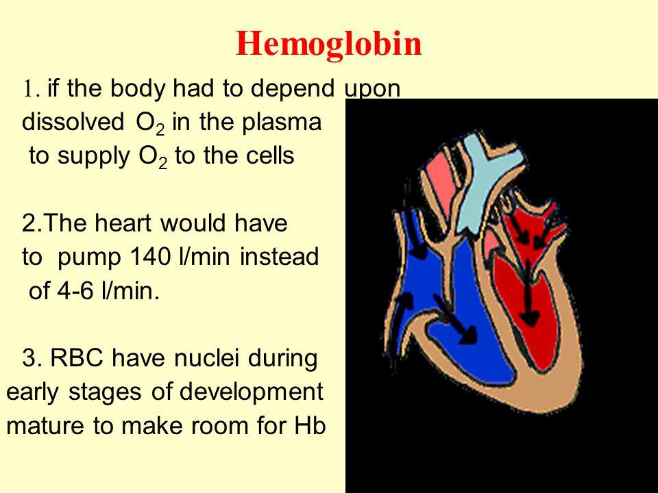 Hemoglobin 1.