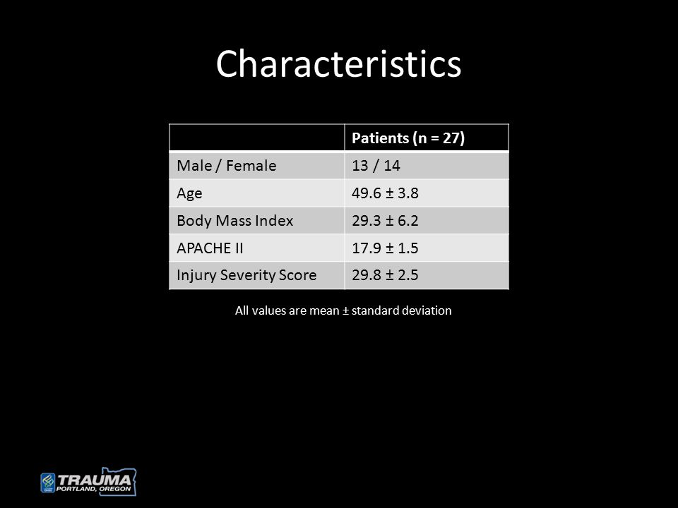 Characteristics Patients (n = 27) Male / Female13 / 14 Age49.6 ± 3.8 Body Mass Index29.3 ± 6.2 APACHE II17.9 ± 1.5 Injury Severity Score29.8 ± 2.5 All values are mean ± standard deviation