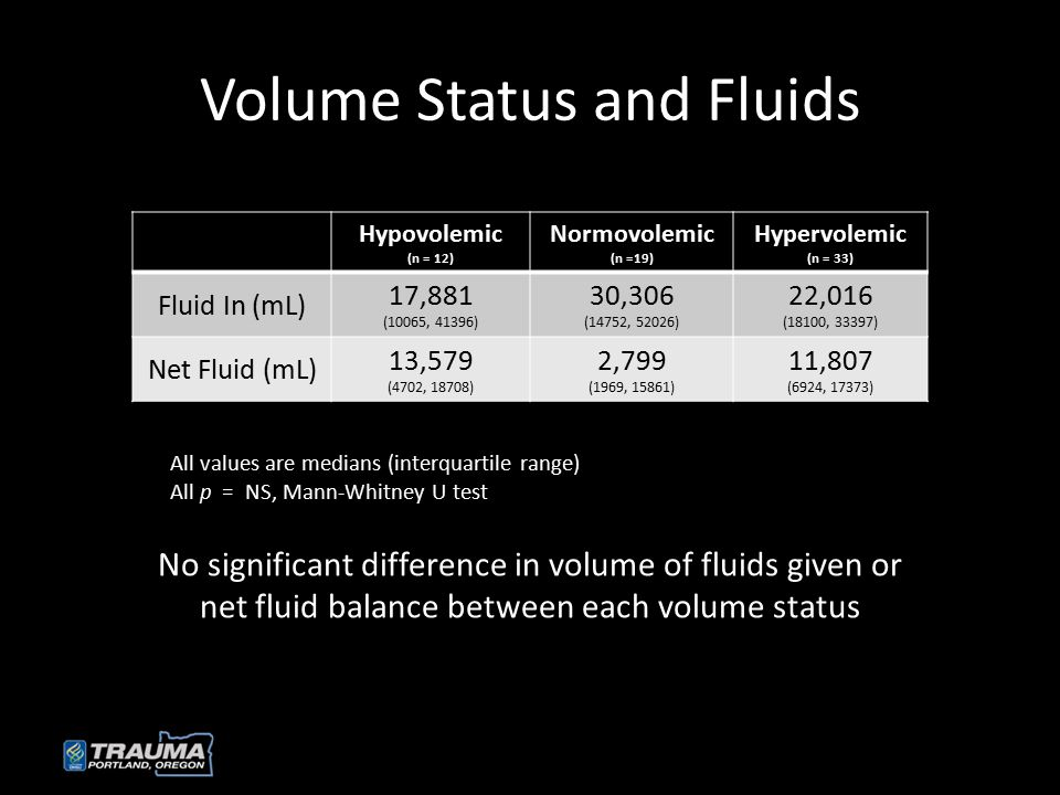 Volume Status and Fluids Hypovolemic (n = 12) Normovolemic (n =19) Hypervolemic (n = 33) Fluid In (mL) 17,881 (10065, 41396) 30,306 (14752, 52026) 22,016 (18100, 33397) Net Fluid (mL) 13,579 (4702, 18708) 2,799 (1969, 15861) 11,807 (6924, 17373) All values are medians (interquartile range) All p = NS, Mann-Whitney U test No significant difference in volume of fluids given or net fluid balance between each volume status