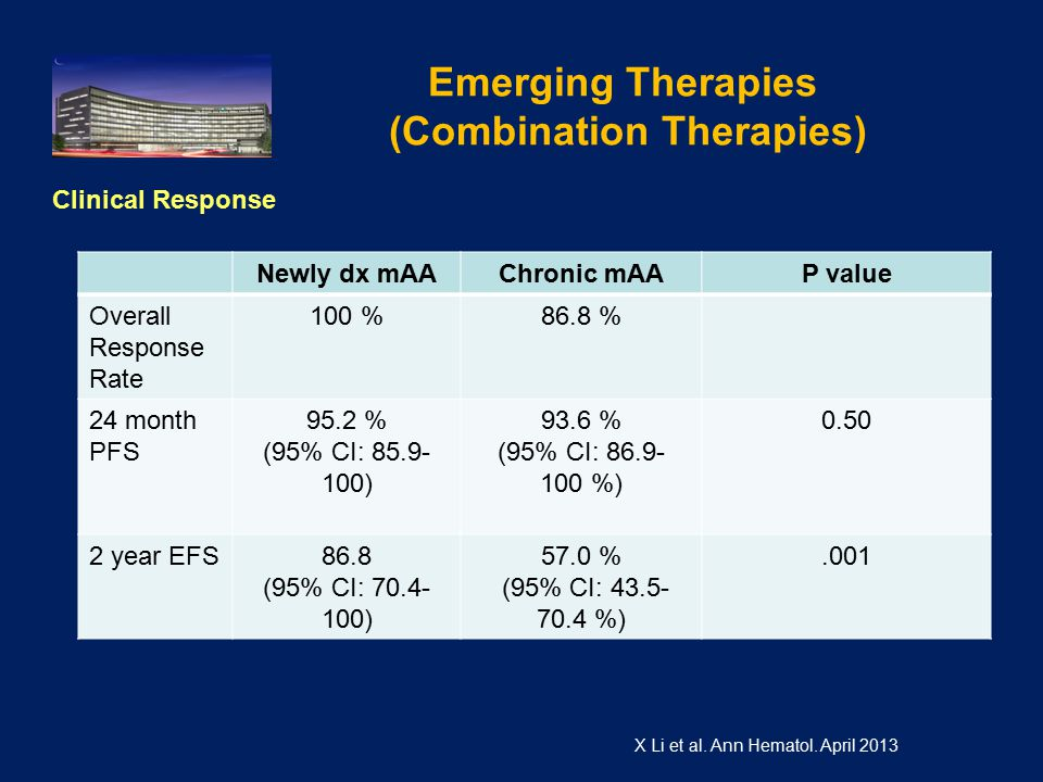 Emerging Therapies (Combination Therapies) Clinical Response X Li et al.