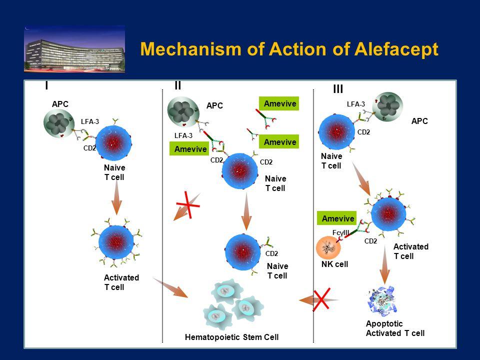 Mechanism of Action of Alefacept