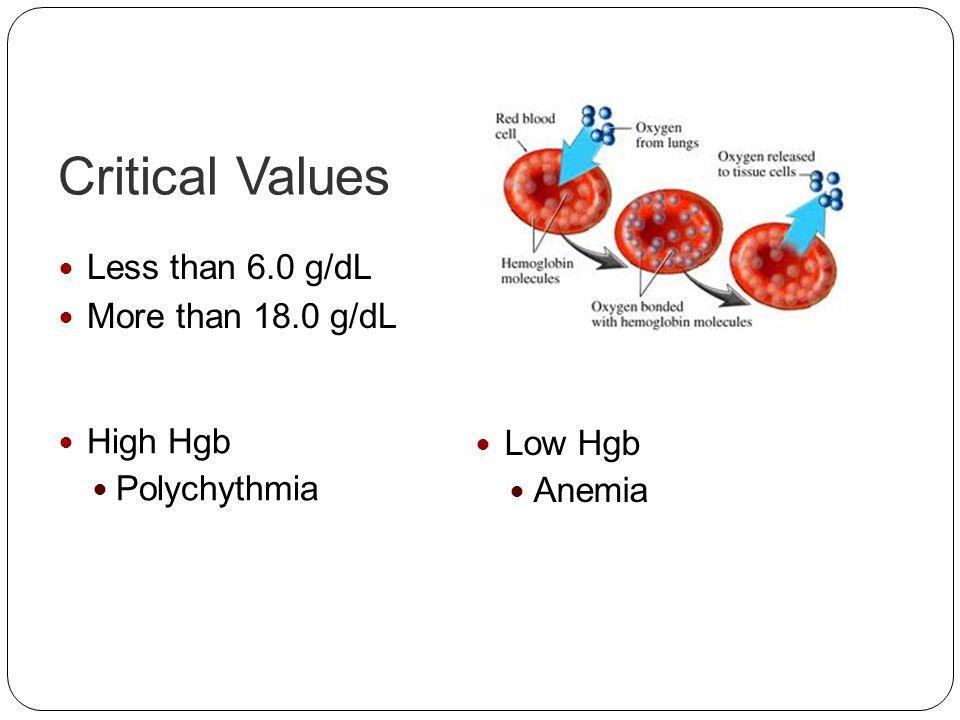 Critical Values Low Hgb Anemia High Hgb Polychythmia Less than 6.0 g/dL More than 18.0 g/dL