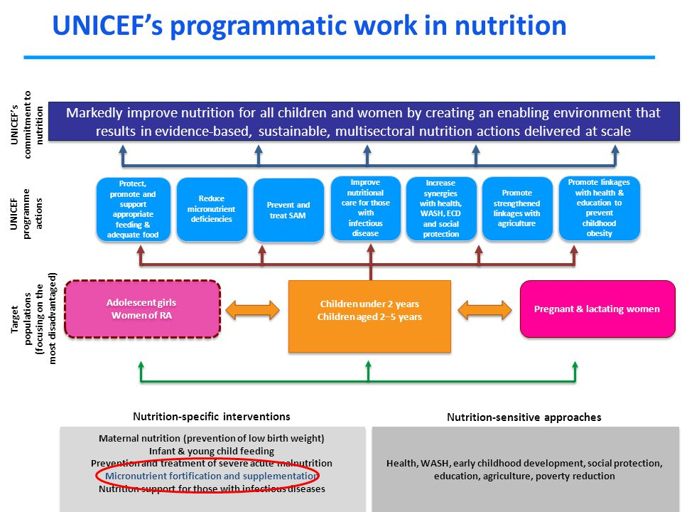 Markedly improve nutrition for all children and women by creating an enabling environment that results in evidence-based, sustainable, multisectoral n