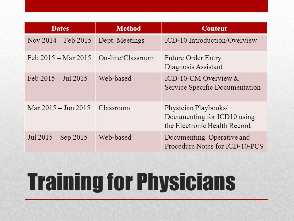Training for Physicians DatesMethodContent Nov 2014 – Feb 2015Dept. MeetingsICD-10 Introduction/Overview Feb 2015 – Mar 2015On-line/ClassroomFuture Or