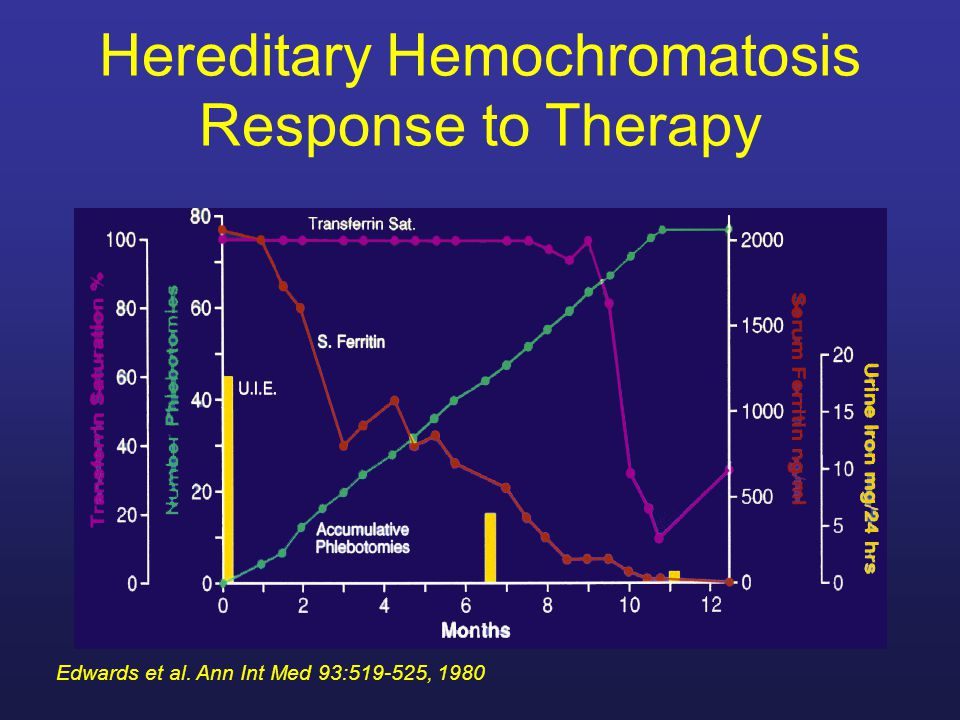 Hereditary Hemochromatosis Response to Therapy Edwards et al. Ann Int Med 93:519-525, 1980
